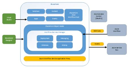 sharepoint workflow diagram what s new in sharepoint 2013 workflows