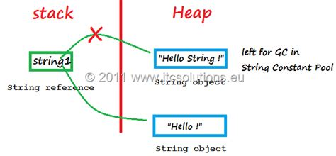 java 8 builder pattern immutable tutorial java scjp 11 how to use string stringbuilder