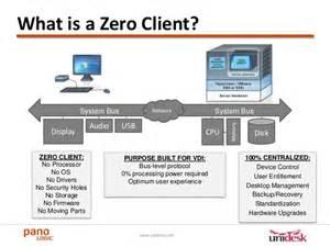 Manager Desk Desktop Virtualization Easy With Zero Clients And Desktop