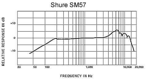 sm57 pickup pattern shure sm57 lce microphone vocal dynamic cardioid