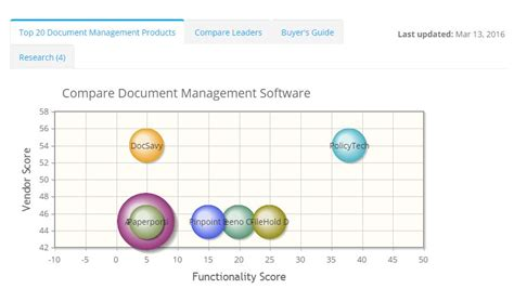 best document best document management software in 2016 what is