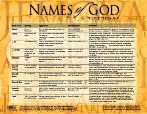 Bible Character With Letter Q Precious Names Of God There Are His Attributes Claim On Them When In Need There Are Powerful