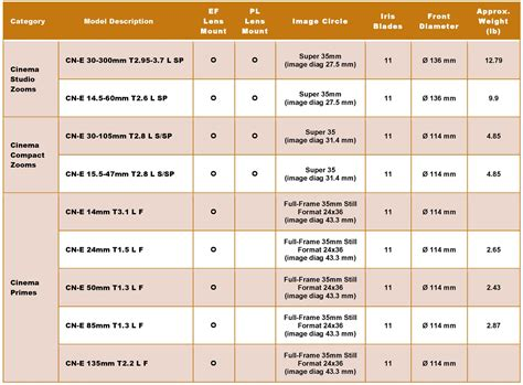 canon cinema eos and lens charts and digital