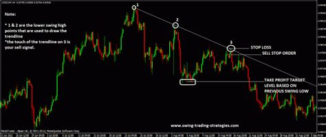 swing forex strategy how to use trend lines as a trading strategy for swing trading