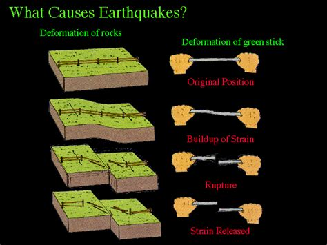 earthquake reason earthquake causes driverlayer search engine