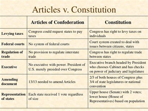 articles of confederation vs constitution chart quiz scholarworkswanu x fc2 com albany plan articles of confederation the pursuit of democracy