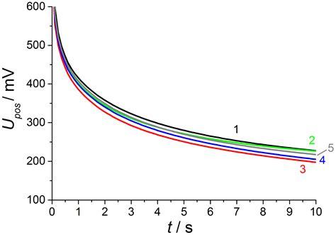 what is lambda in physics 100 what is lambda in physics q lambda and sarsa