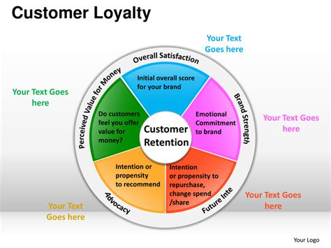 customer retention plan template customer loyalty powerpoint presentation templates
