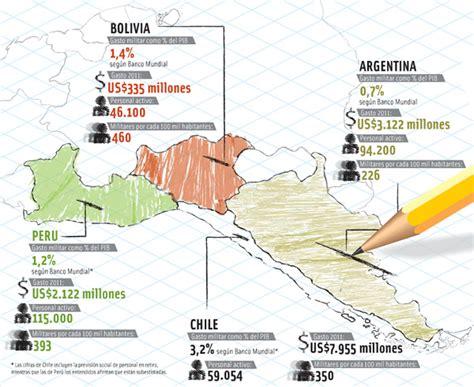 aumento ffaa arg marzo16 el poder de per 250 argentina y bolivia las compras