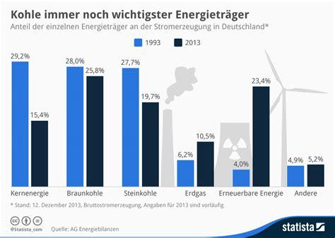 Home Design Trends Survey infografik kohle immer noch wichtigster energietr 228 ger