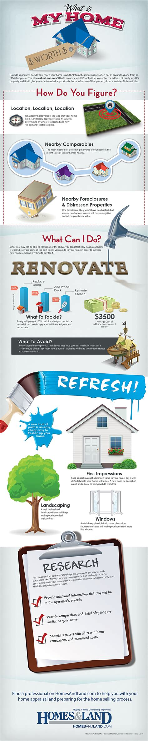 what is my house worth infographic homes land s