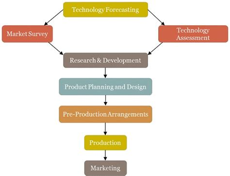 layout strategy definition in operations management difference between production and operations management