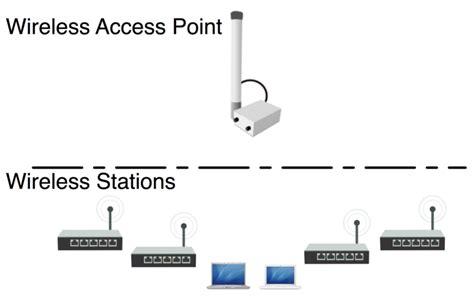 Wifi Mikrotik manual wireless ap client mikrotik wiki