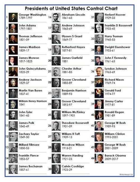 presidential names presidents of the united states chart only search names and us states