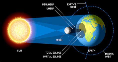 terjadinya  mitos gerhana matahari