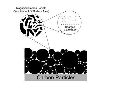 ultracapacitor nanotubes ultracapacitor thesis 28 images phd thesis carbon nanotubes literature review large scale
