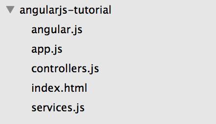 tutorial django angular angularjs tutorial a beginner s guide to angularjs