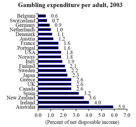 graph day gambling country