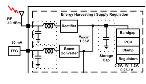 rf energy harvesting energy etfs