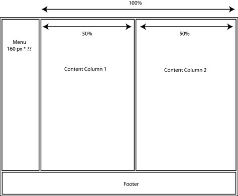css layout of divs css creating a mixed pixel percentage layout with divs