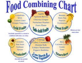 food combining diet 187 food combining chart