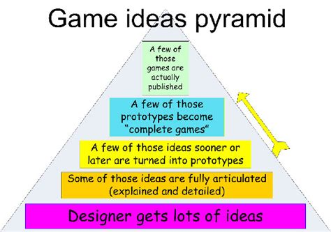 idea    game gamecareerguidecom