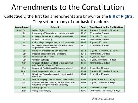 the of the constitution how the bill of rights became the bill of rights books today s agenda finish 3 2 wkst and go it begin