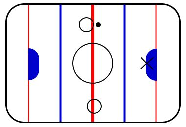 hockey offsides diagram the 3 most confusing hockey violations schoolyard puck