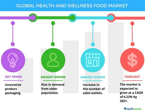 food wellness top 3 trends impacting the global health and wellness food market through 2021