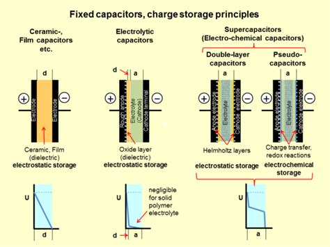 how polarized capacitor works file fixed capacitors charge storage principles 2 png wikimedia commons