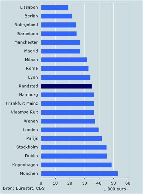 Vans For Ad16 de randstad behoort tot grootste economische regio s