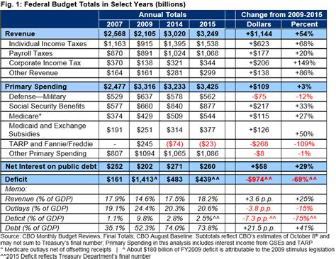 Office Of The Budget by Fy 2015 Deficit Falls To 439 Billion But Debt Continues