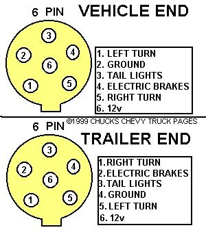 truck 7 pin trailer connector wiring diagram truck free
