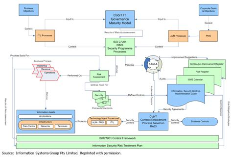 systematic layout planning nederlands leveraging cobit to implement information security