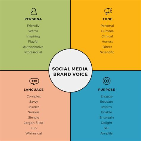 How To Create A Social Media Style Guide Your Company Will Actually Use Damolade Consulting Brand Voice Template