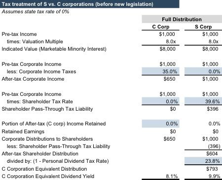 S Corp RIAs Disadvantaged by the Tax Bill: New but Unimproved   Mercer Capital