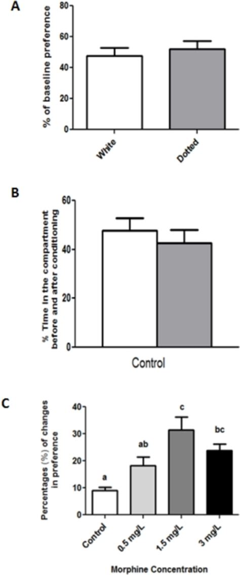 Nih Withdrawal Letter Conditioned Place Preference Cpp Test For Morphine In Zebrafish A Baseline Preference