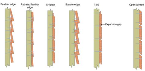 Fixing Shiplap Cladding by Cladding Supplier