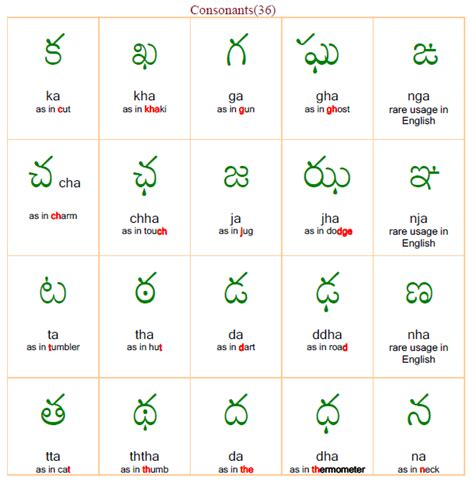up letters in telugu up letters in telugu 28 images telugu alphabets chart