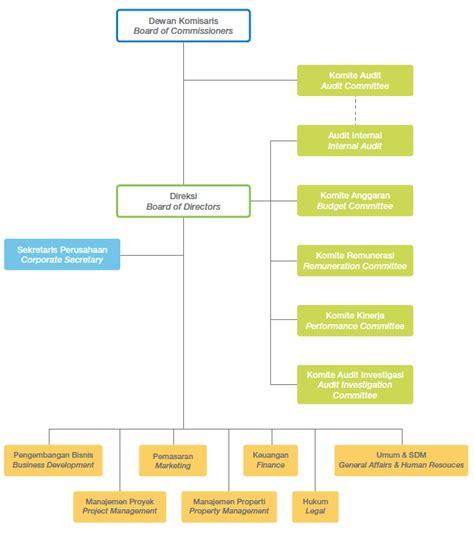 desain struktur organisasi pt indofood agung podomoro land
