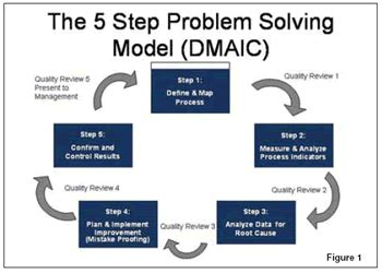 Of Mba Problem Solving Model by Six Sigma Awareness Let S Rejuvenate