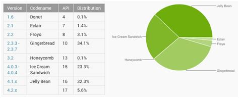 what is the current android version android jelly bean is now the leading android version with a distribution of nearly 38