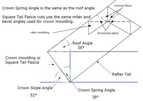 How To Cut Crown Molding Angles For Kitchen Cabinets by Cabinet Crown Molding Angles Chart Images