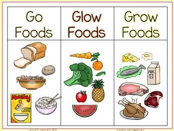 does food coloring go bad go glow and grow foods sorting activity worksheet and
