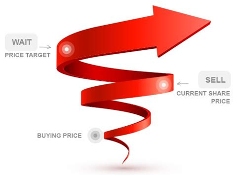 Target Kotak basic stock market related concepts kotak securities 174