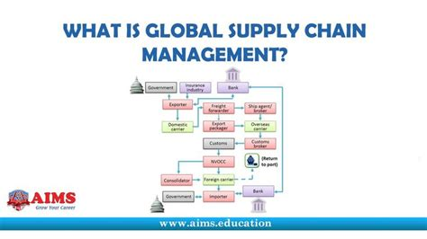 Mba In Global Supply Chain And Logistics Purdue by 21 Best Images About Supply Chain Management Lectures On