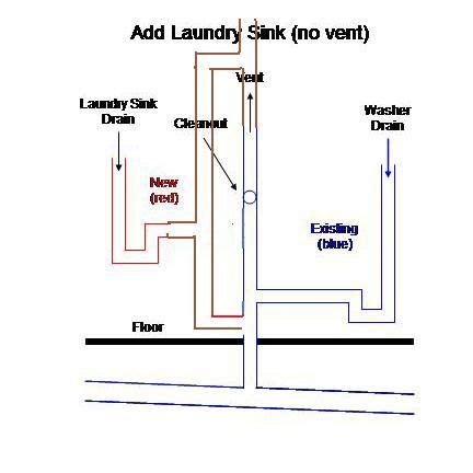 Laundry Sink Plumbing Diagram - adding laundry sink to washer drain projects in 2019