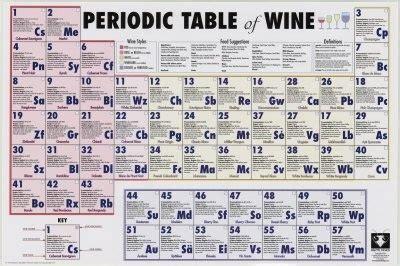 Periodic Table Of Wine Periodic Table Of Wine Sips