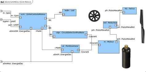 diagramme sysml drone dveloppement durable eco conception dcouvertes et