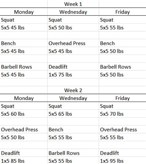 power bench press program buckeye powerlifting stronglifts